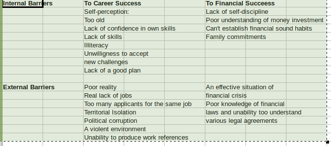 Table of Internal and External Barrier to Success